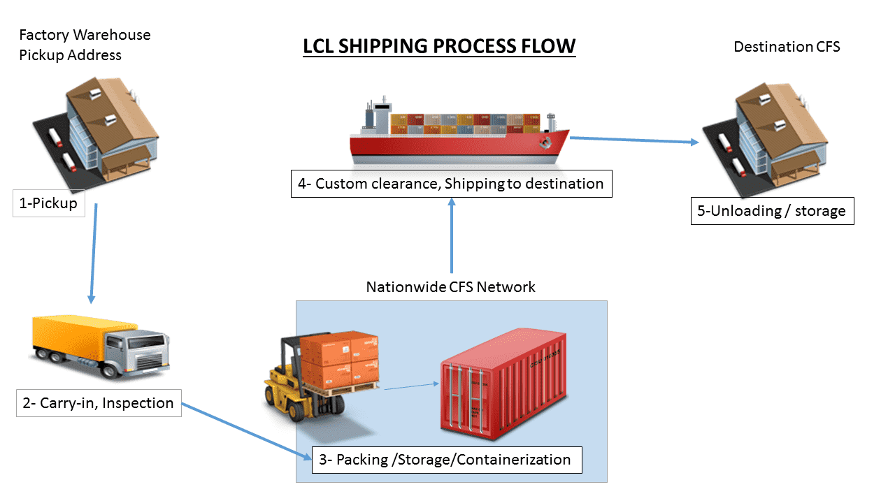 LCL Shipping
