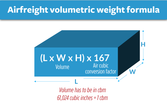 how-to-calculate-gross-weight-airfreight-shipments