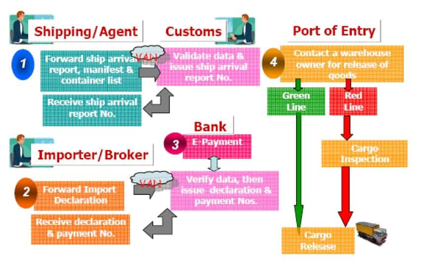 customs-clearance-process-thailand