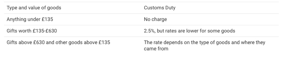customs-duty-gift-uk