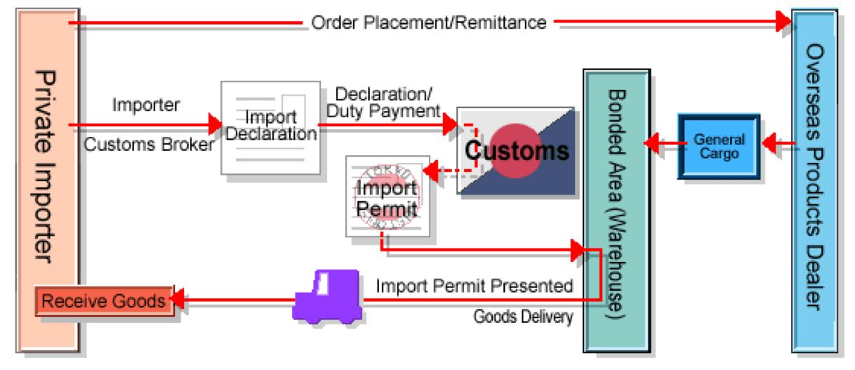 customs-process-japan