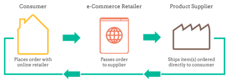 drop_shipping_explication