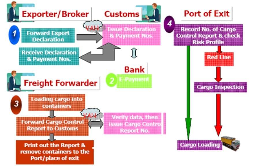 export-import-thailand