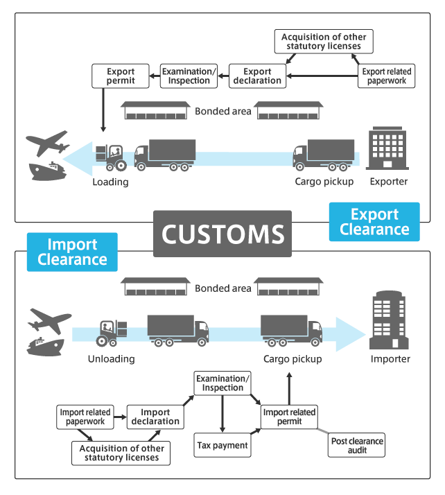 import-custom-clearance-process
