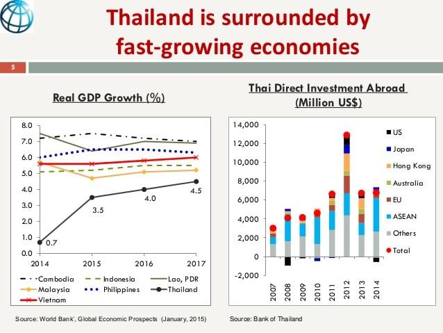 thailand-economy