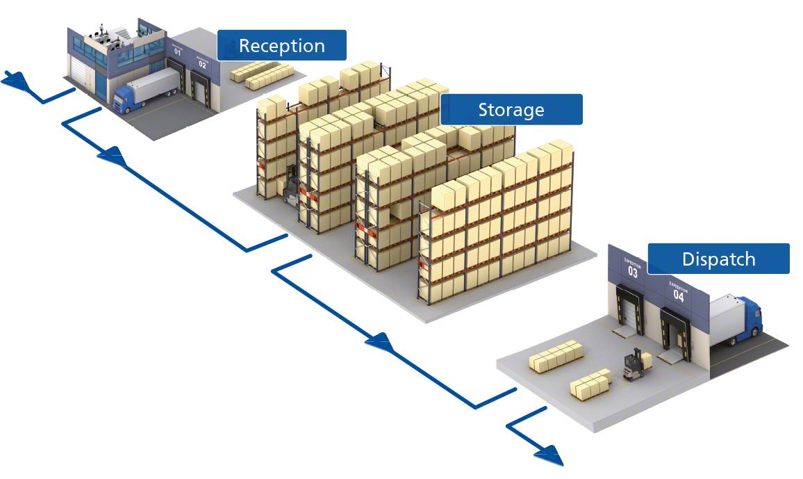 warehouse-management-process